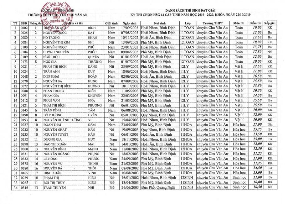 Danh sách thí sinh đạt giải kỳ thi chọn HSG 12 cấp tỉnh năm học 2019 - 2020. Khóa ngày 22/10/2019